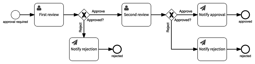 Approval process model with a second approval