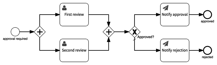 Approval process model with approvals in parallel