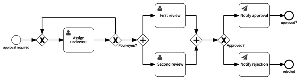 'four-eye' approvals process model
