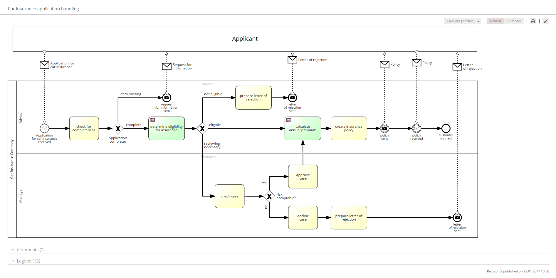 signavio s a z defines process management b like bpmn
