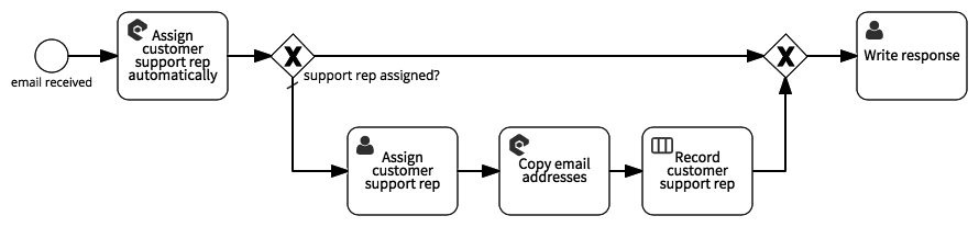 Assign customer support rep automatically