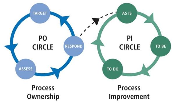 continuous improvement for business transformation signavio