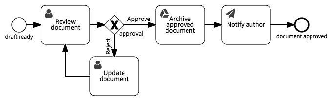 Approve document process model