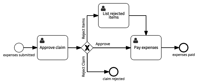 Approve expense claim process model