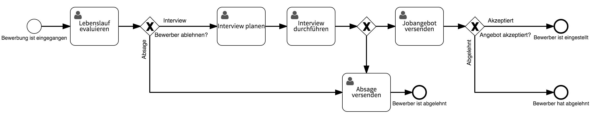 hire-employee