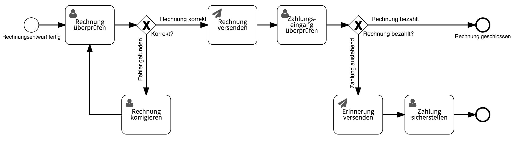 Workflow Beispiel: Rechnung erstellen