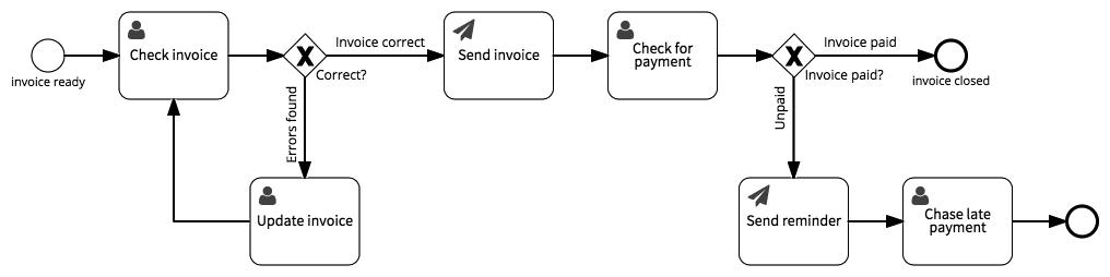 invoice customer - finance | signavio, Invoice templates