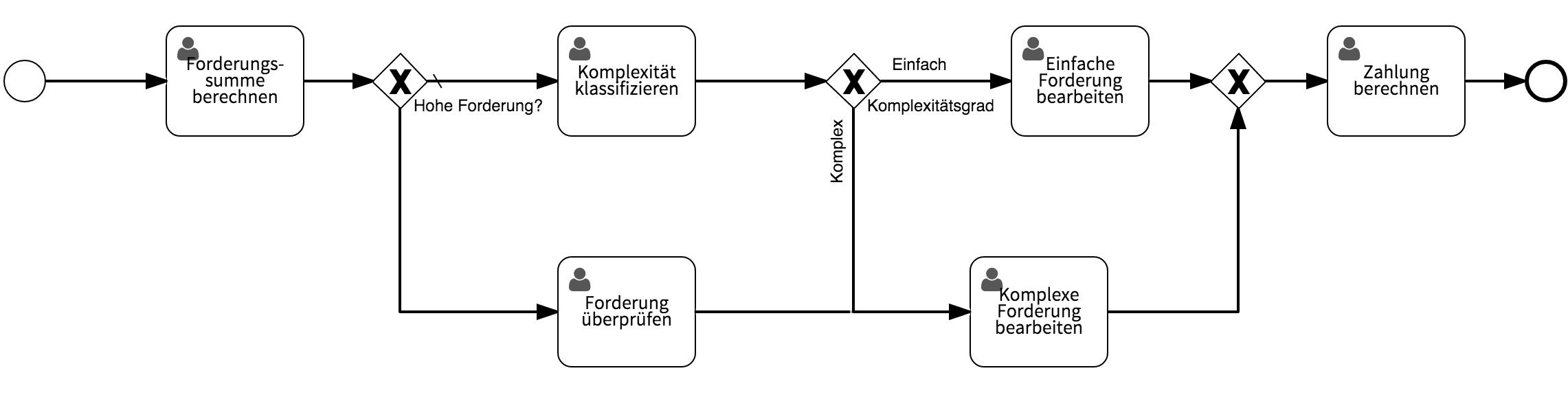 Workflow Beispiel: Versicherungsfall bearbeiten