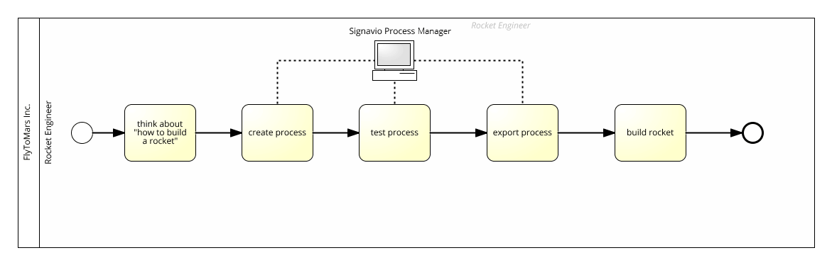 building a rocket with process manager