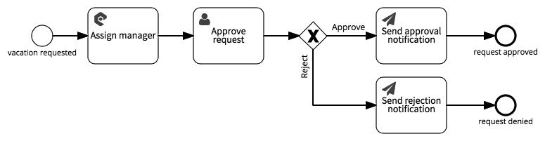 Integrating a workflow with external web services | Signavio