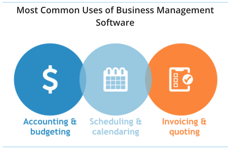 most common uses of BPM software