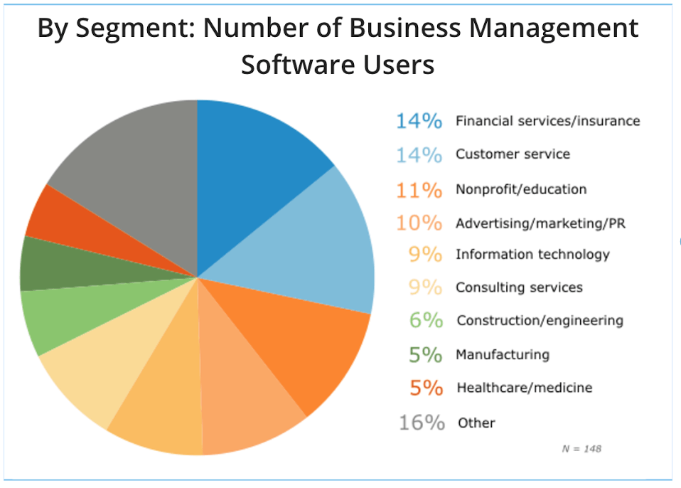 pie-chart of BPM software users