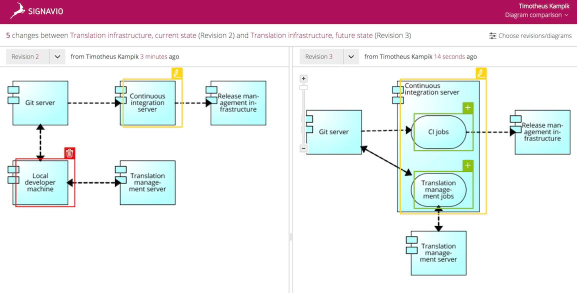Enterprise Architecture Model: IT system comparison