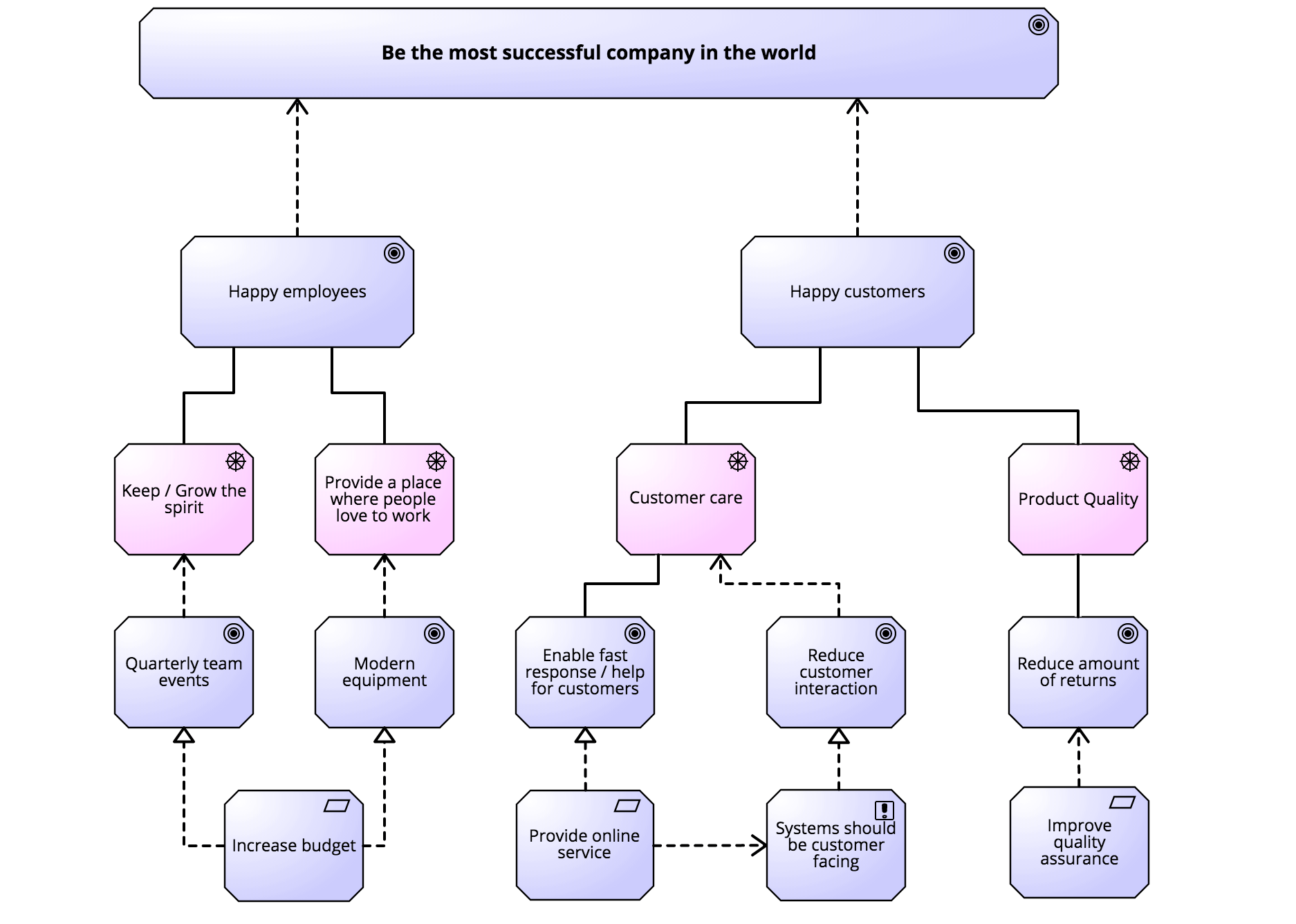 Enterprise Architecture Modeling For Bpm Professionals Signavio Diagram As Well Bpmn Collaboration Diagrams On Database Tools Strategy