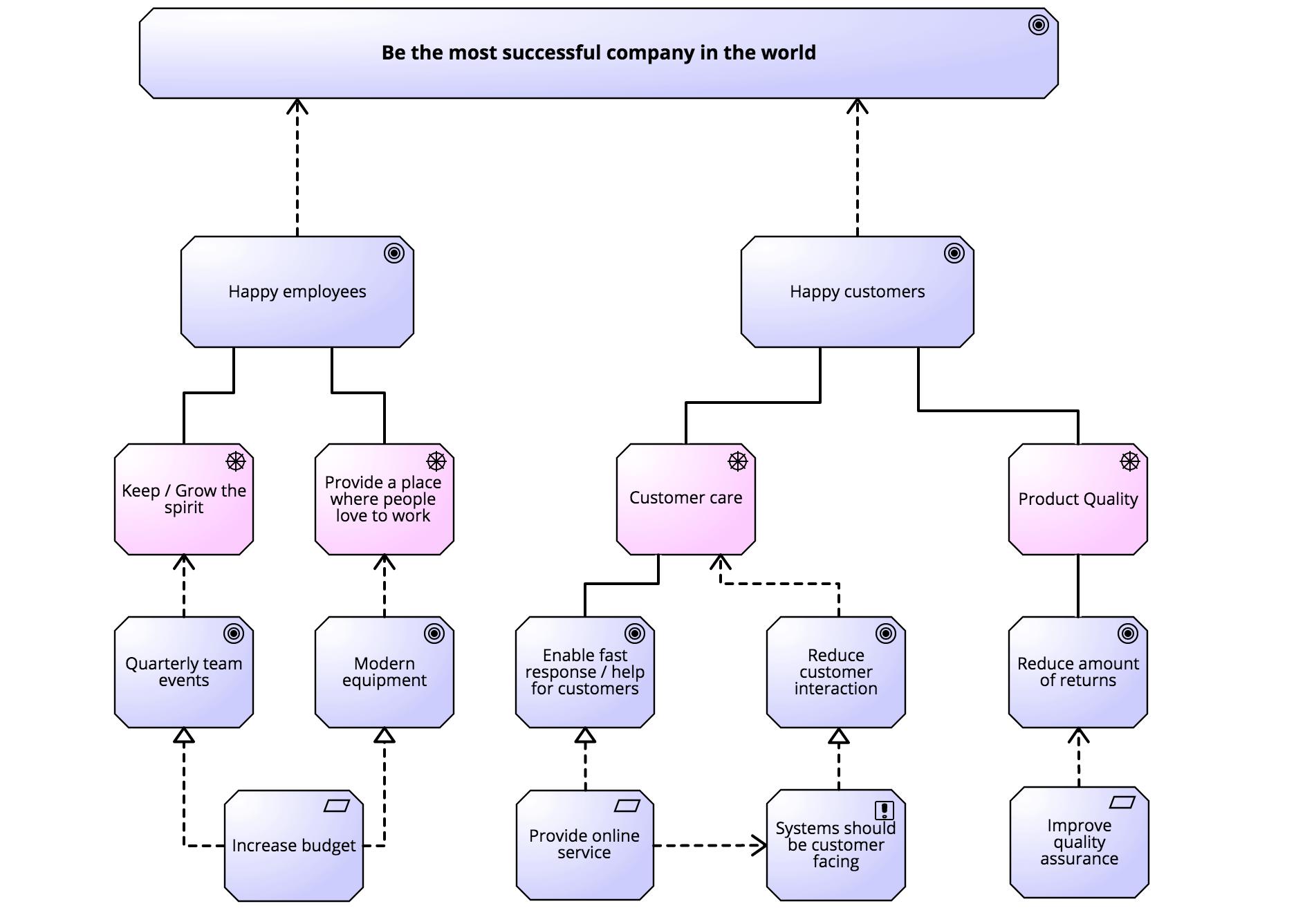 Enterprise Architecture Modeling Strategy