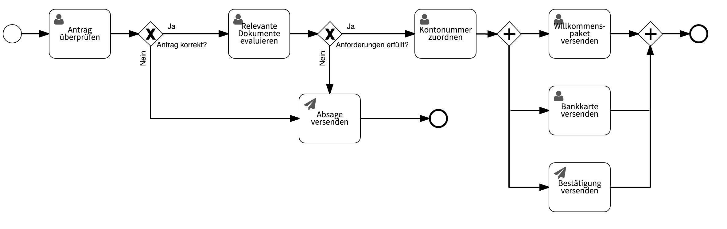 Workflow Beispiel: Kundenkonto eröffnen