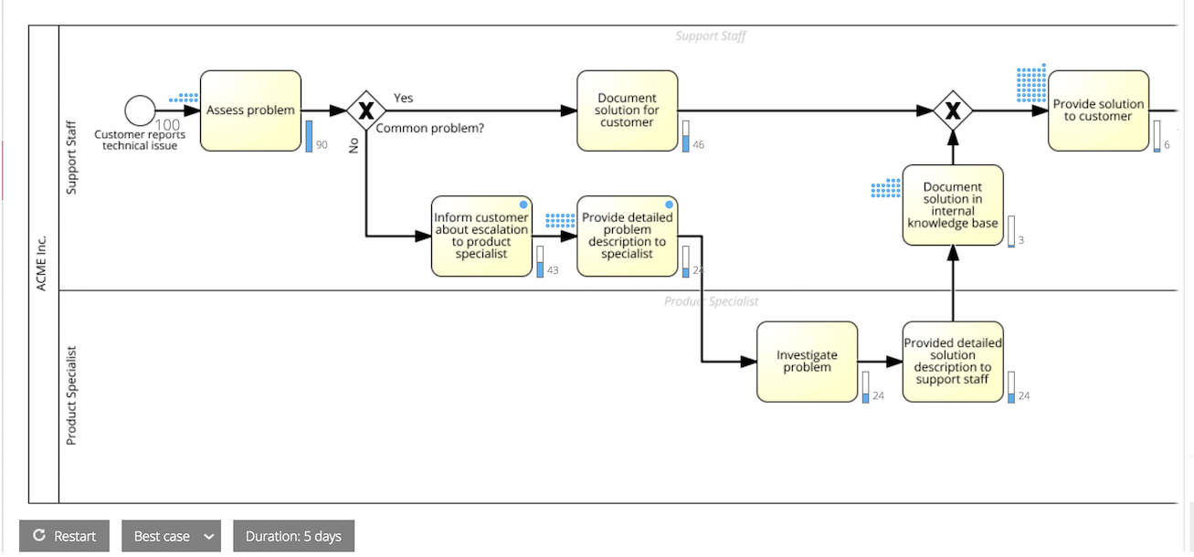 process model where the process simulation is running