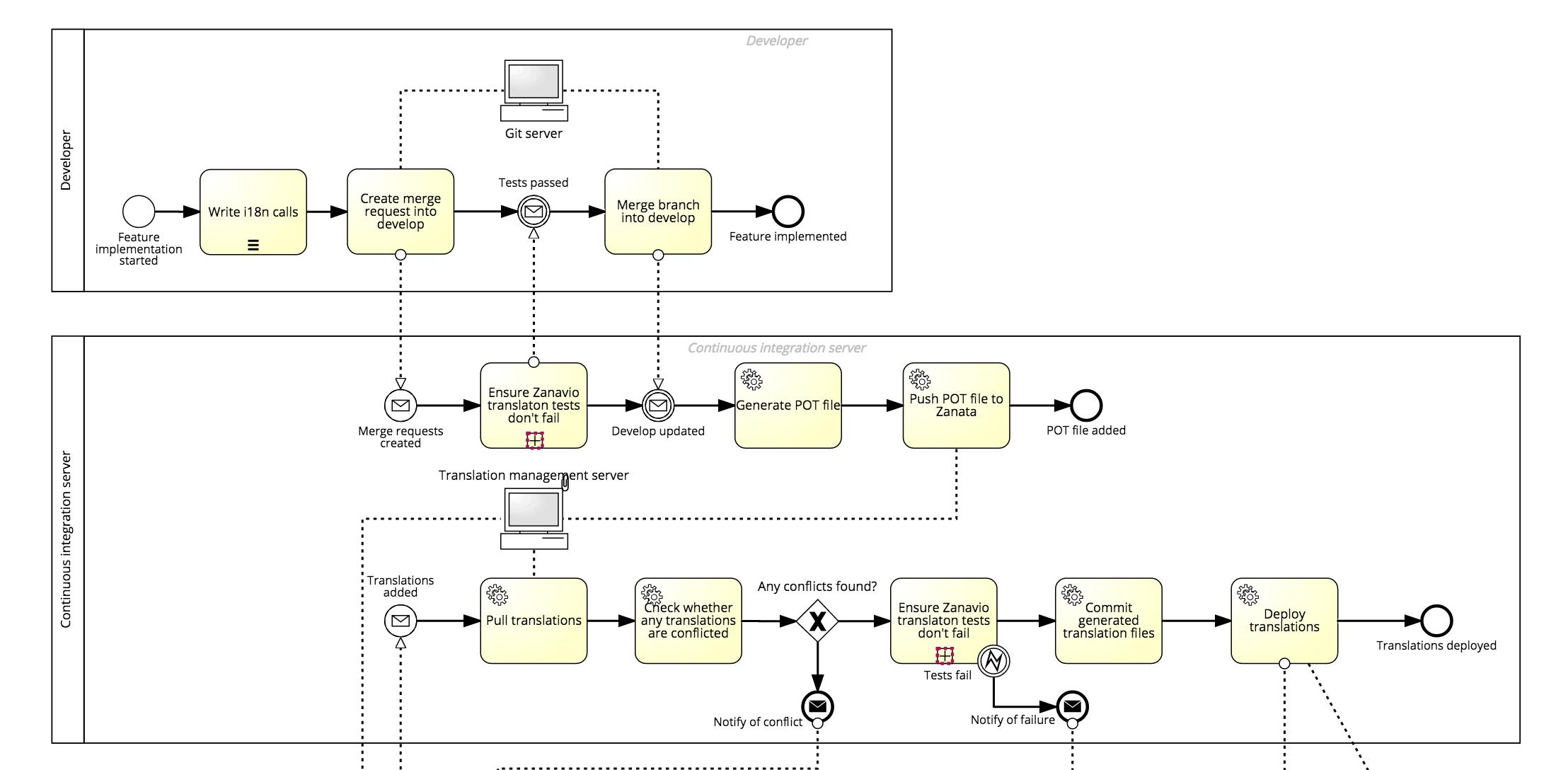 BPMN model