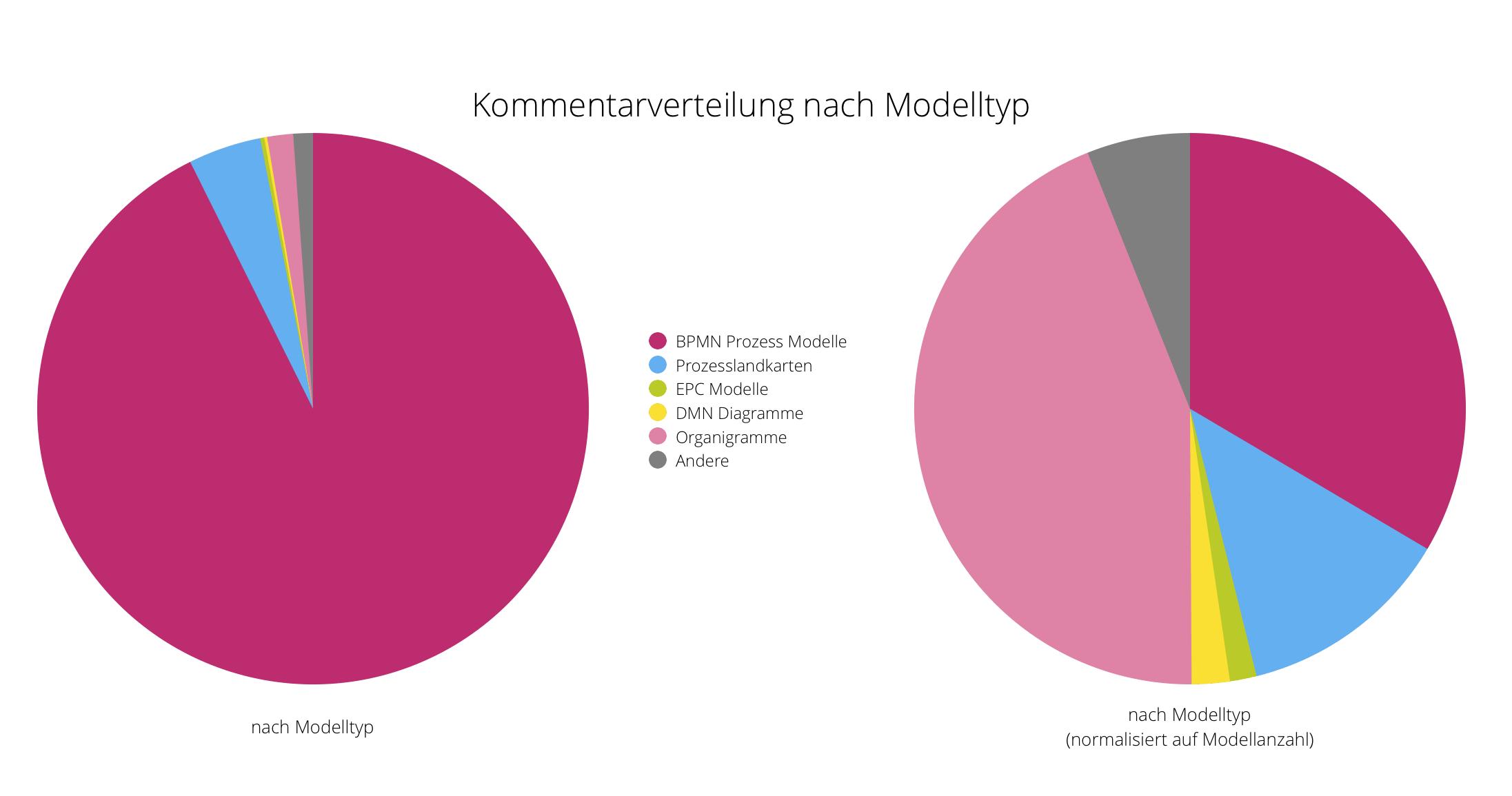 Kreisdiagramm: Kommentarverteilung nach Modelltyp