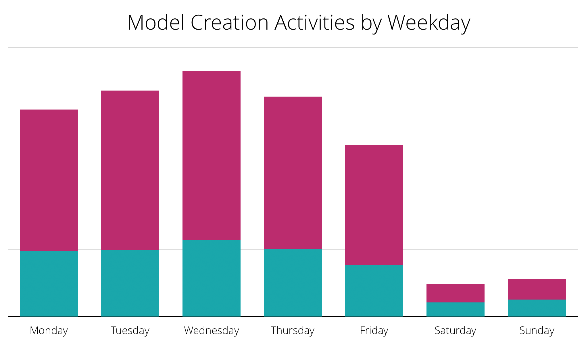 bar chart: model creation activities by weekday
