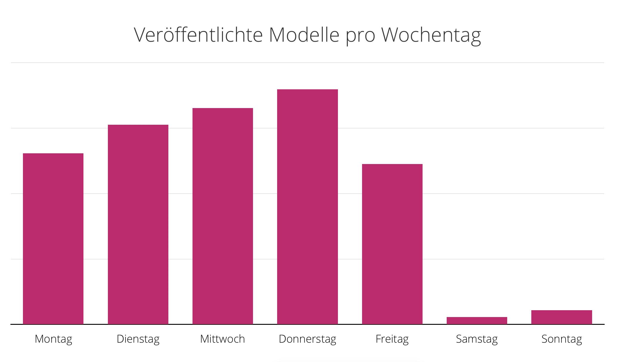 Balkendiagramm: Veroeffentlichte Modelle pro Wochentag