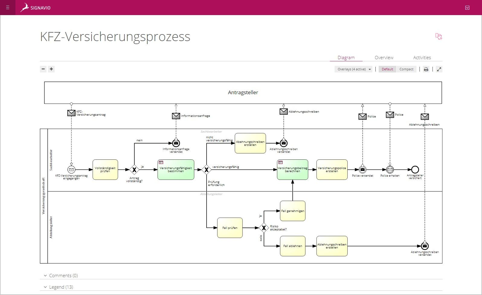 Digitaler Wandel in der Versicherungswirtschaft anhand eines Kfz-Versicherungsprozess-Modells