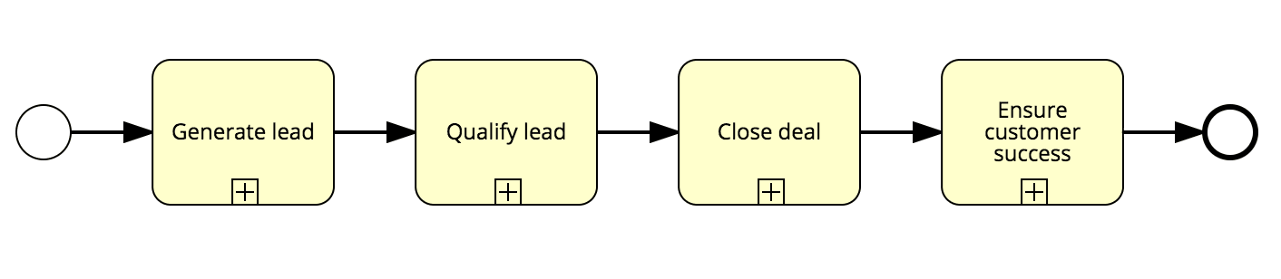 lead to deal process model
