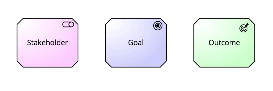 Business goals - Some of the ArchiMate 'motivation' elements.