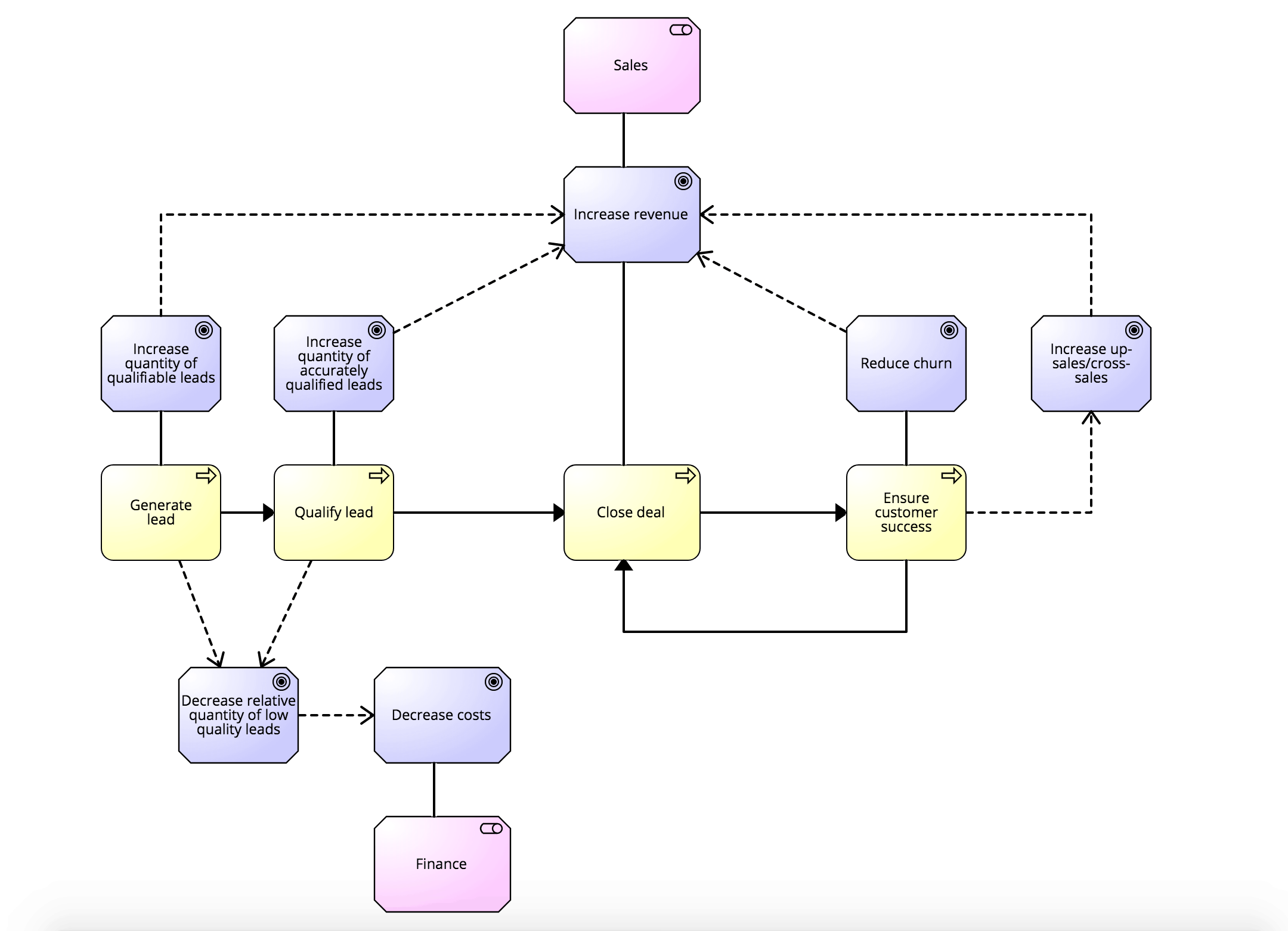 Adding sub-goals and connecting goals and process steps.