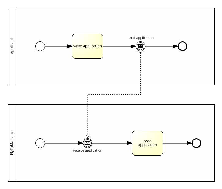 process message example