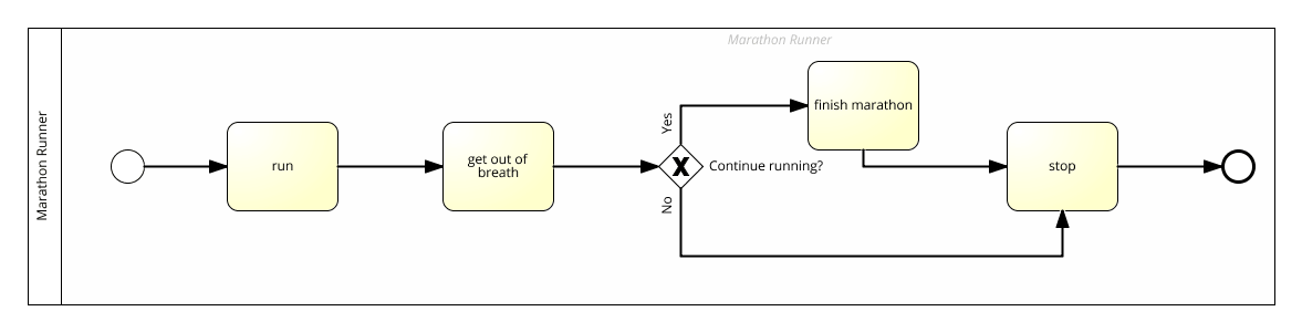 complete sequence flow
