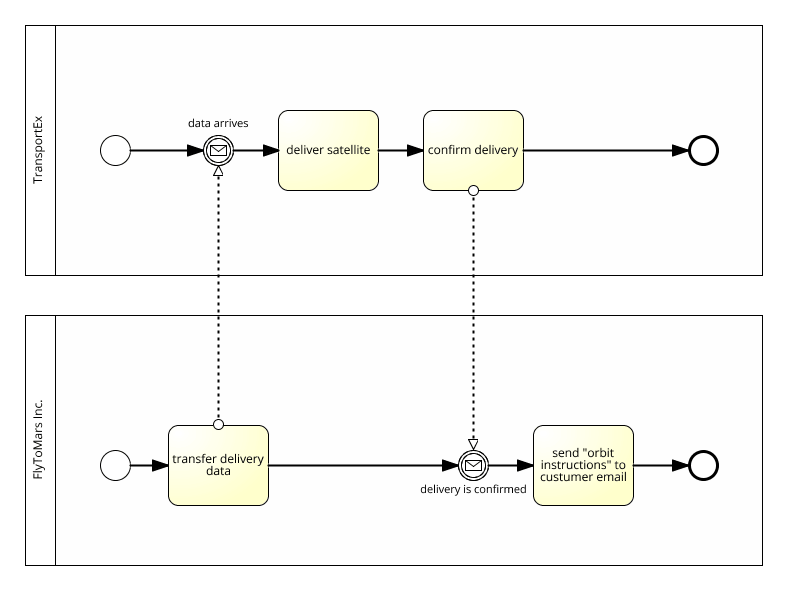 process model with two messages