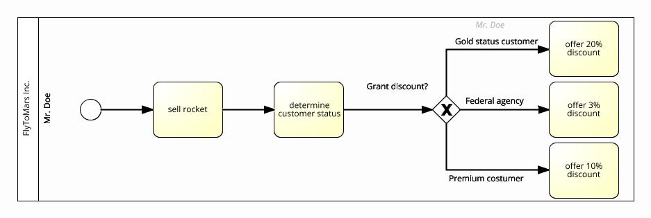 multiple decision modell