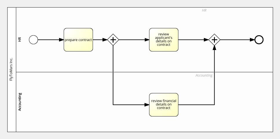 splitting merging process
