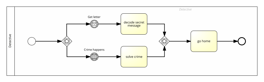 process modell event based gateway