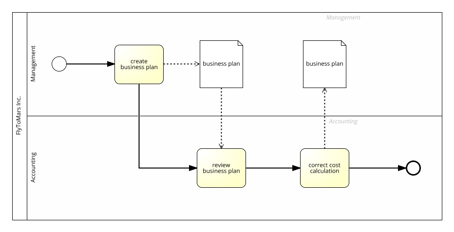 process model with dataobjects