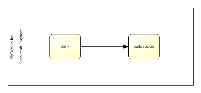 task naming convention model