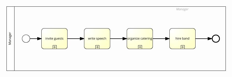 sub process managing example