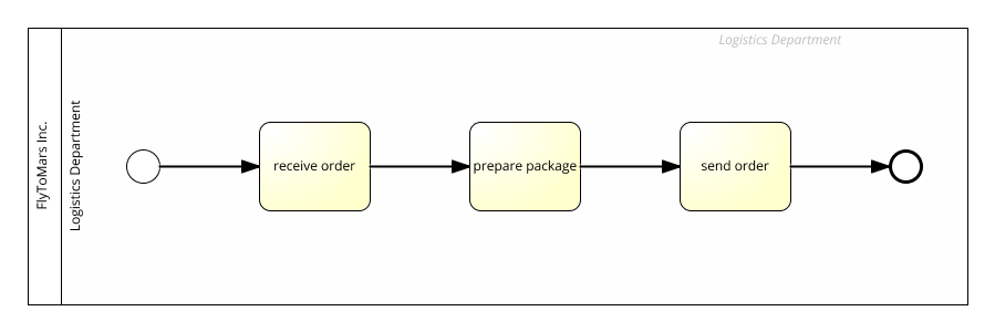 process model with start and end event trigger