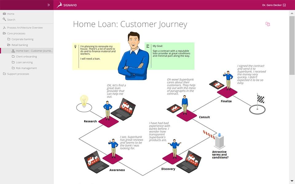 Customer Journey Mapping Signavio - Customer journey mapping