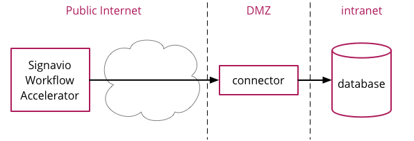 Web service integration architecture