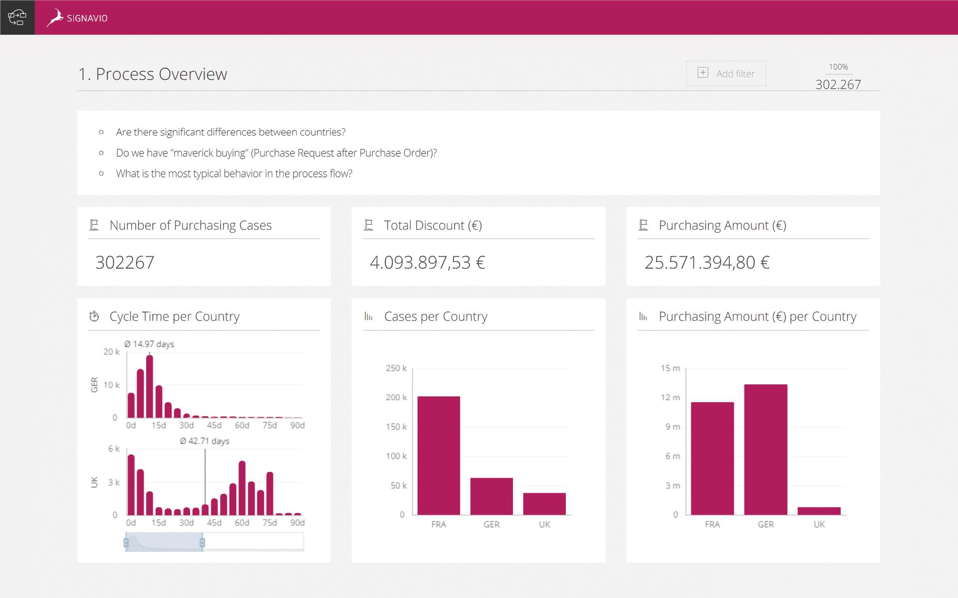Process Analysis Feature Screenshot