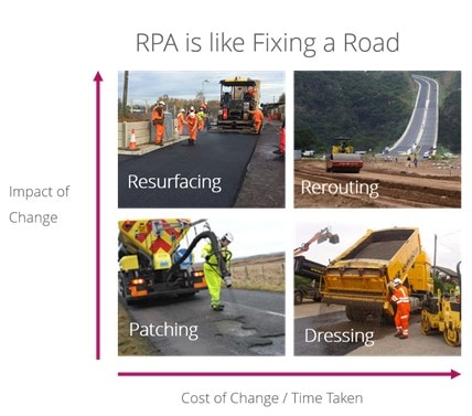 Robotic Process Automation: Fixing potholes in the road