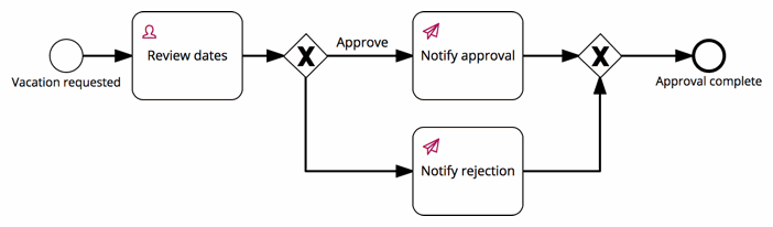 vacation request process model