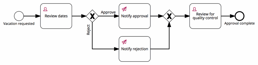 added quality control task to the vacation request process model