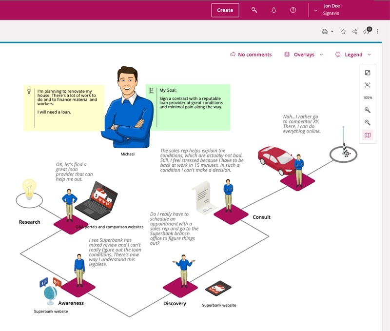 Customer journey maps: current state