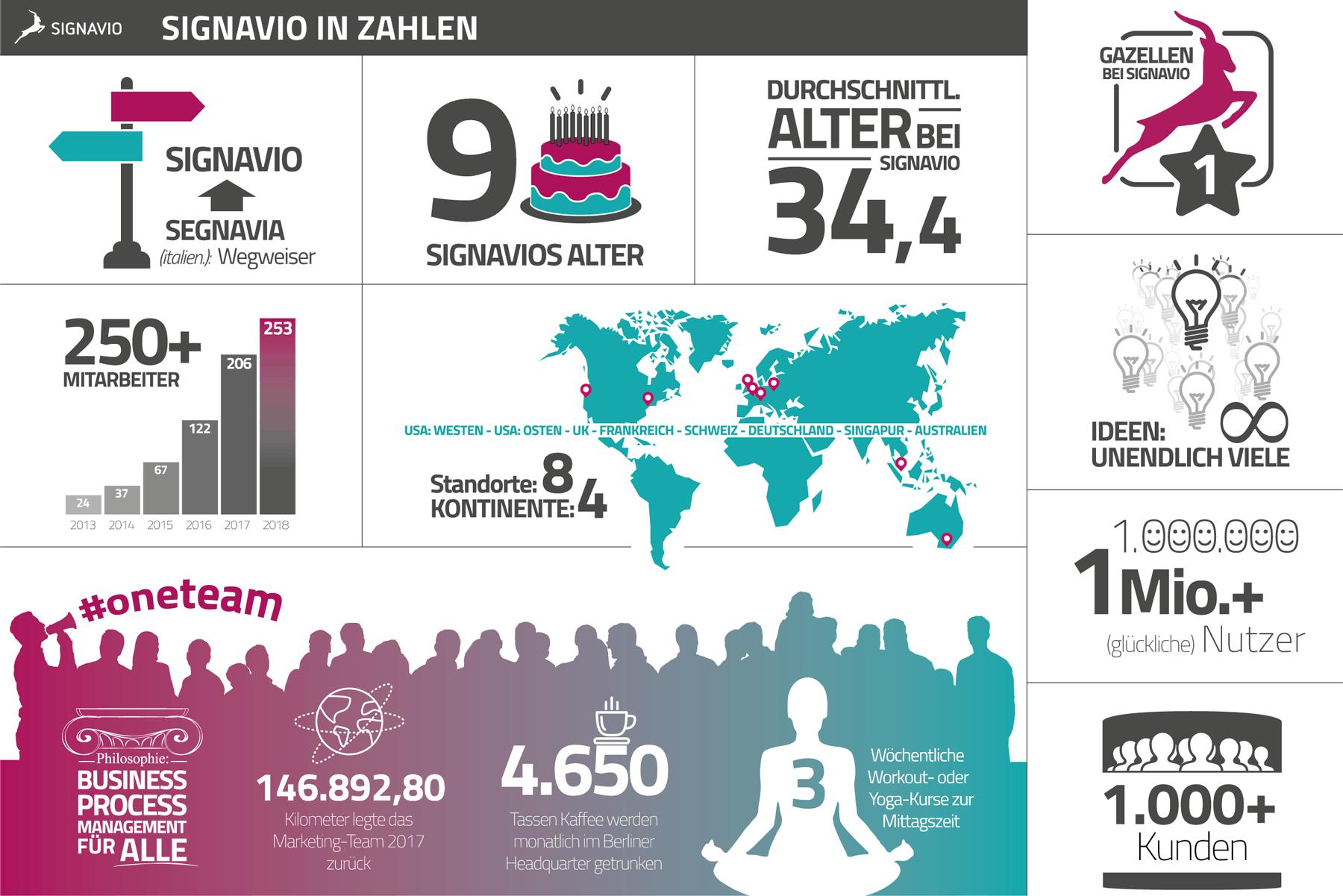 9 Jahre Signavio: Infografik