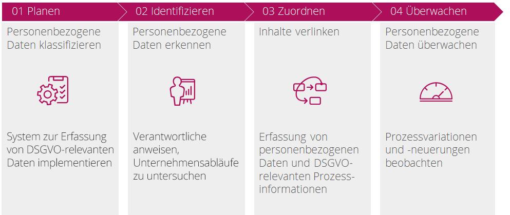 DSGVO-Umsetzung: Die 4 Schritte
