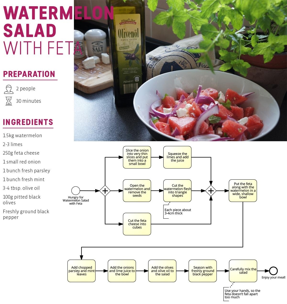 process model recipe for salad