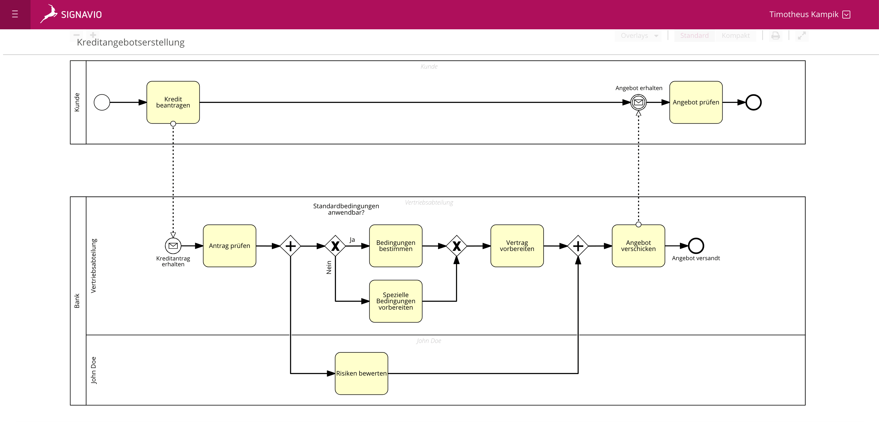 BPMN Pools and Lanes - Kreditbewilligungsantrag